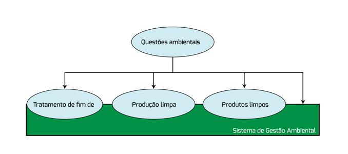 Ecodesign na indústria – a abordagem de uma produção limpa Ecologia industrial (2.ª Parte)