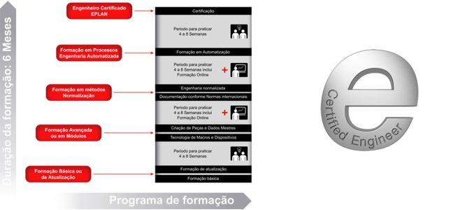 """M&M Engenharia Industrial: programa de formação """"EPLAN Certified Engineering"""" disponível em Portugal"""