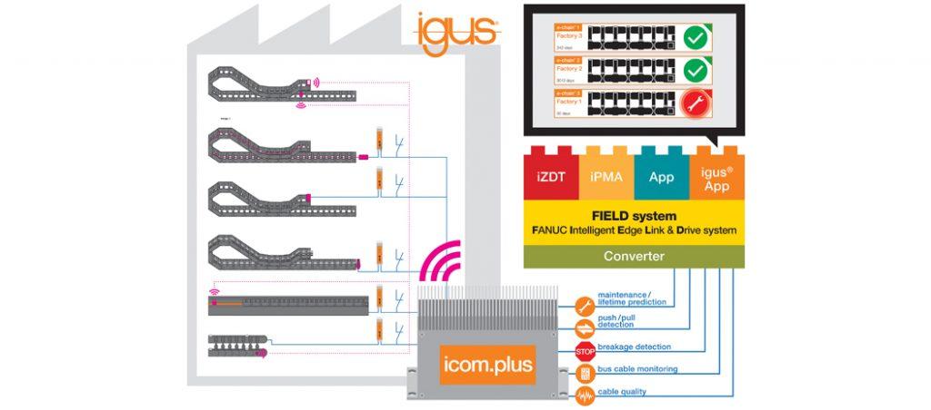 igus desenvolve aplicação com smart plastics para o sistema FIELD da Fanuc